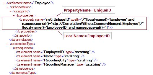 EmployeeSchema